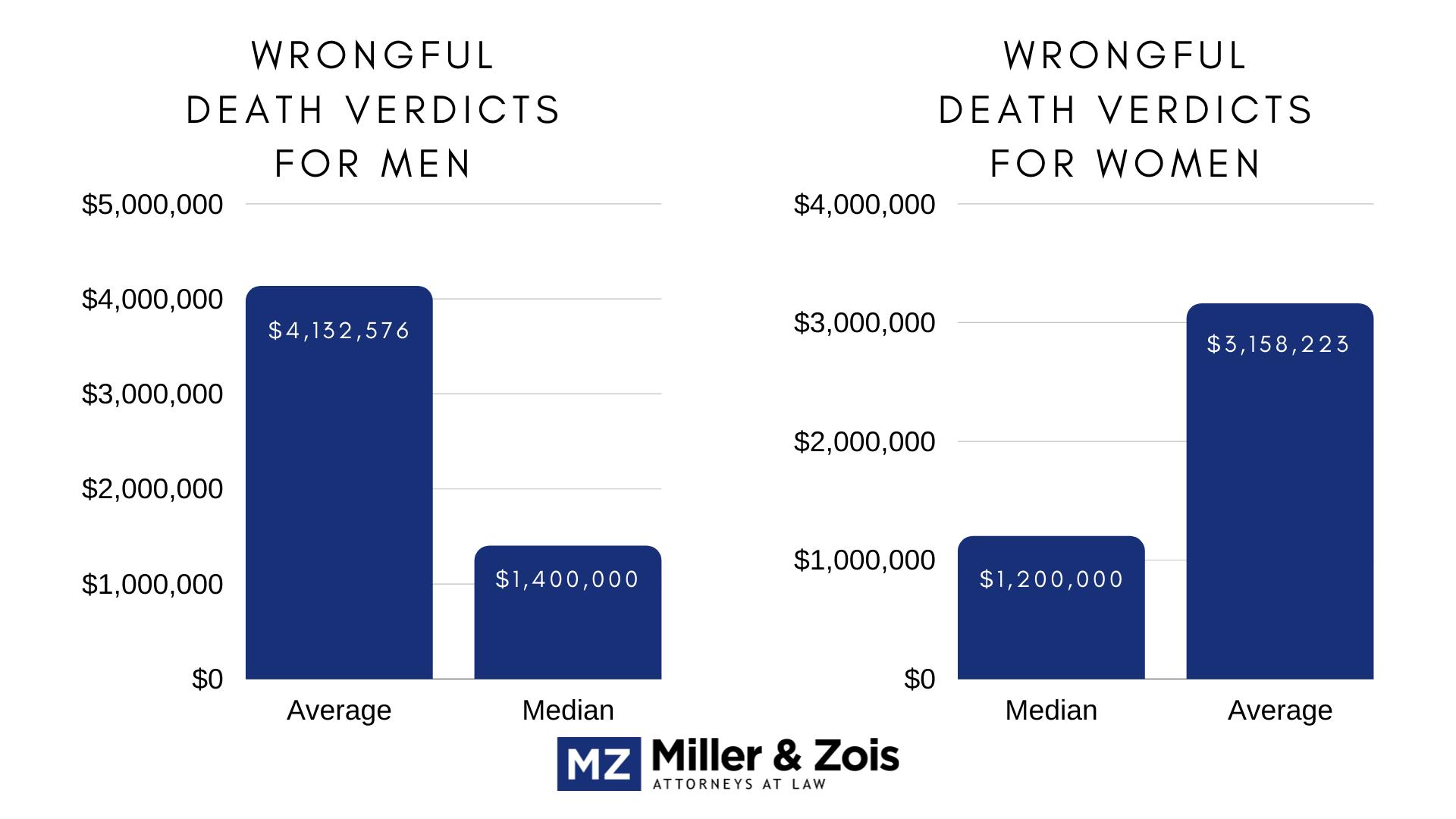 Wrongful-Death-Verdicts-Men_Women