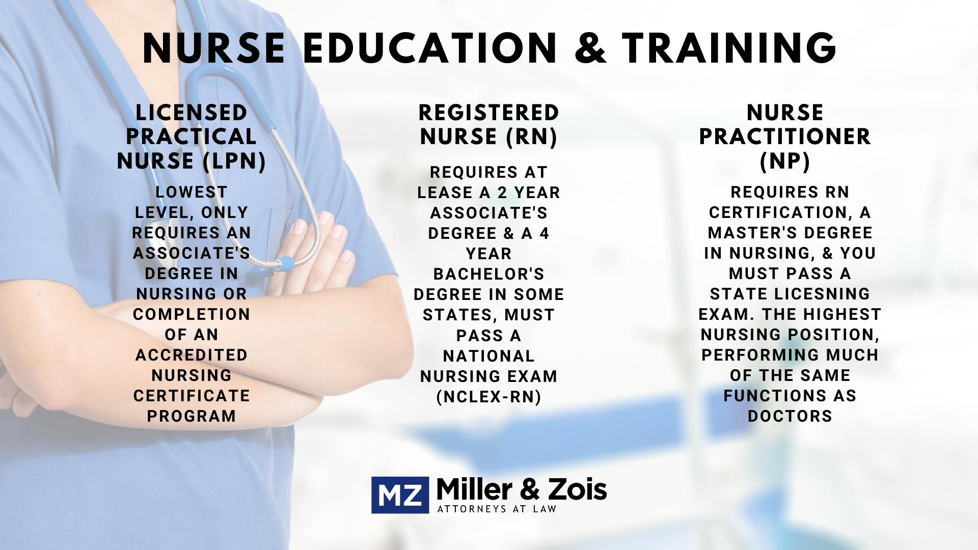 nurse education and training